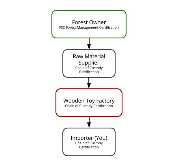 FSC-Supply-Chain-A